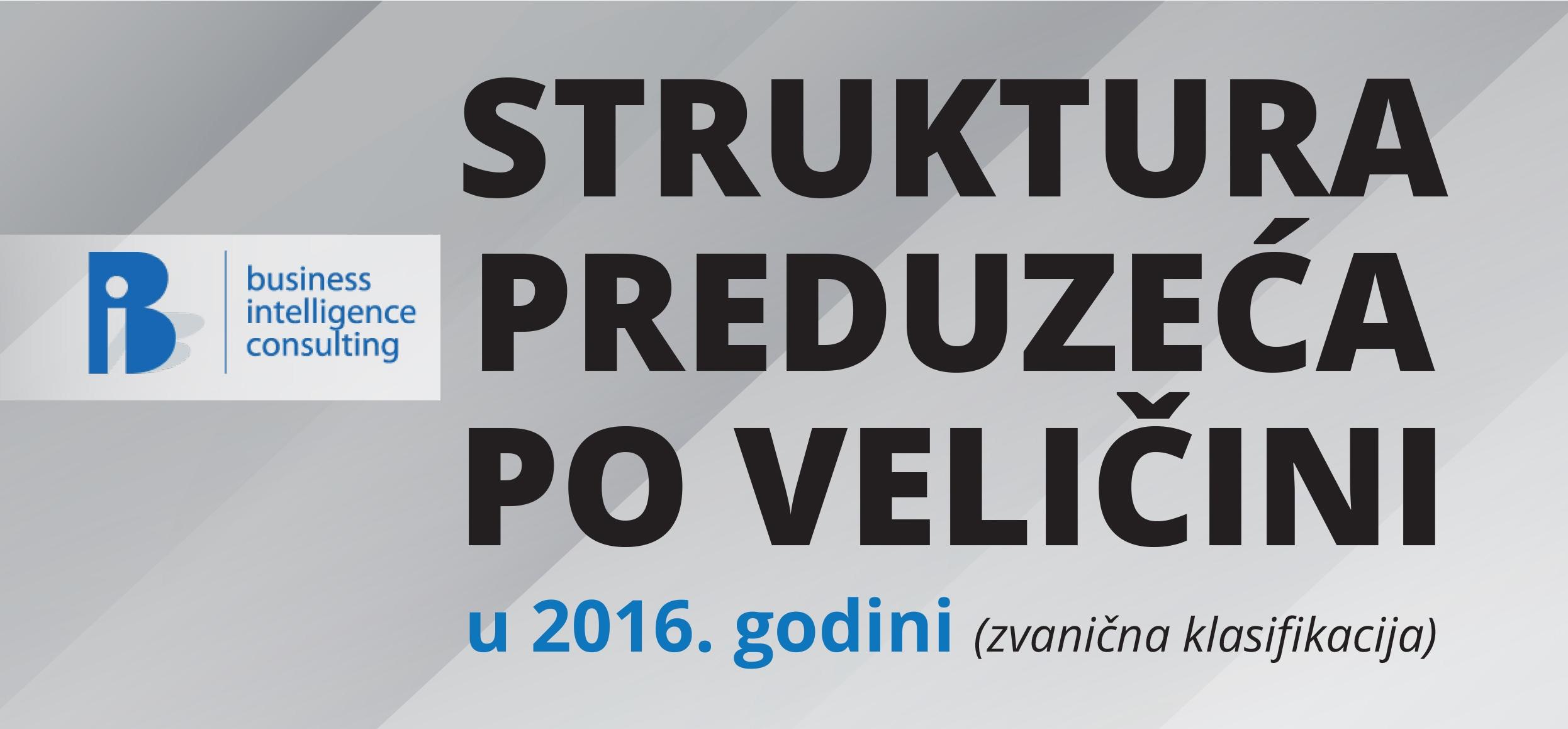 Struktura crnogorskih preduzeća po veličini u 2016. godini