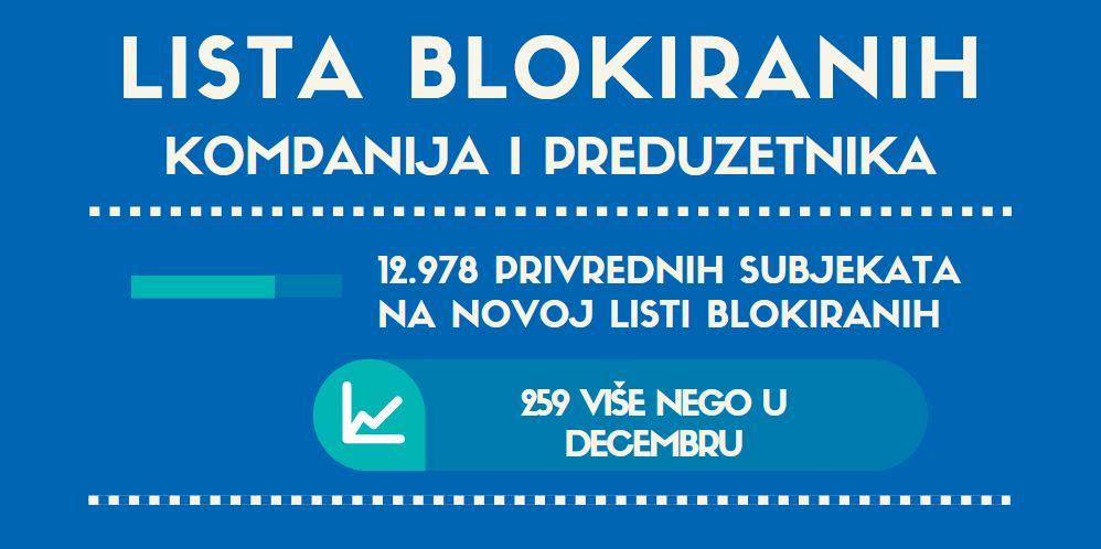 Promjene na listi blokiranih CBCG: 31.1.2018. godine