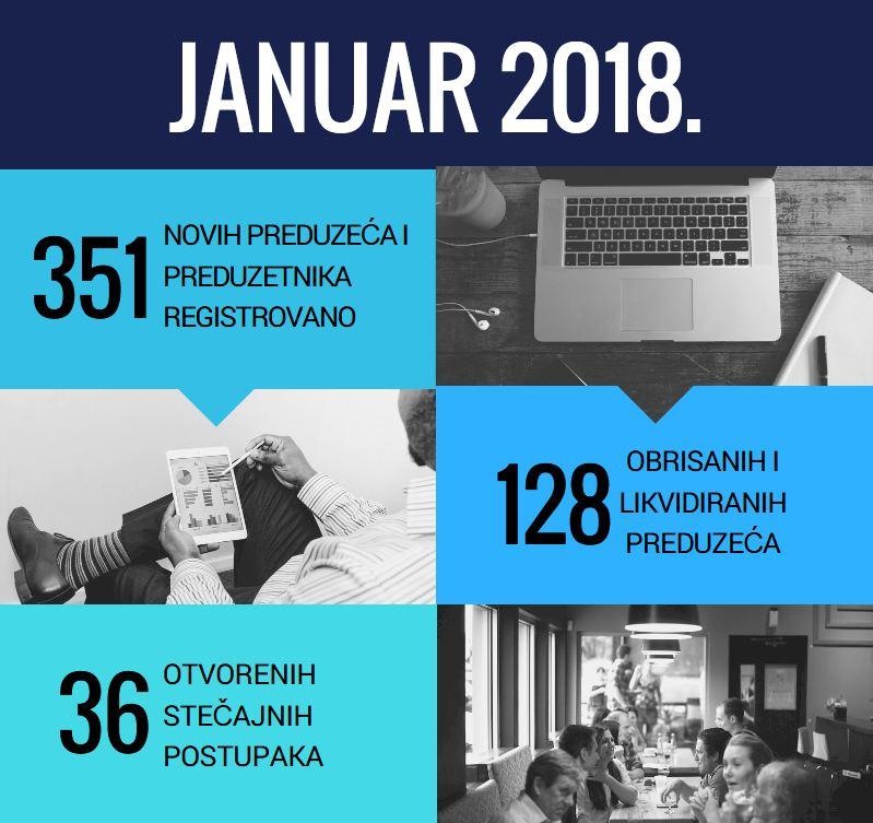 Januar 2018, aktuelnosti